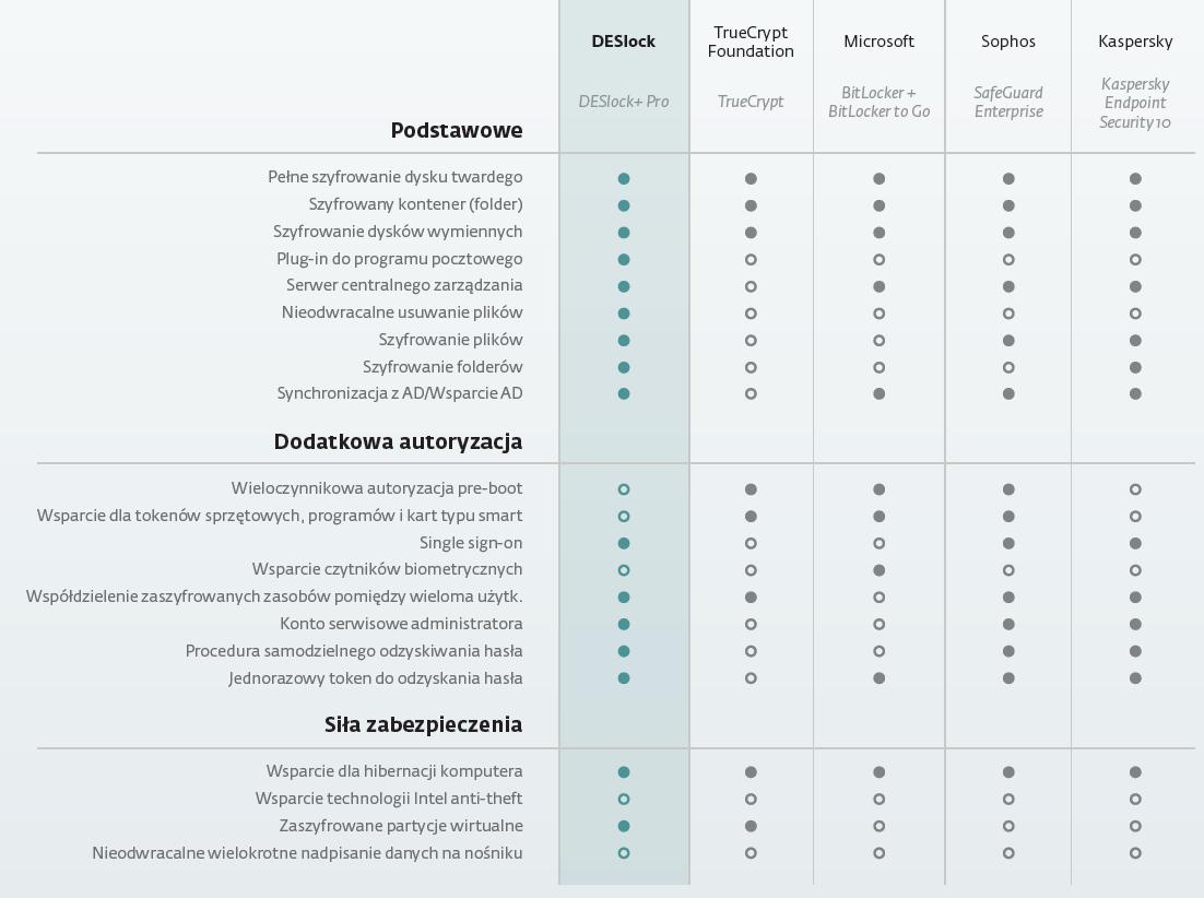 Porównanie DESlock+ z innymi rozwiązaniami do szyfrowania komputerów